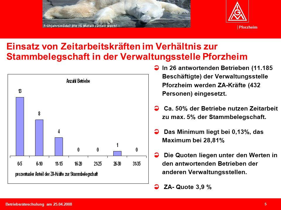 Pforzheim 6 Betriebsräteschulung am 25.04.2008 Umfang der Nutzung von Zeitarbeit in der Region Der dauerhafte Einsatz von ZA-Kräften wird mit 62,2% deutlich.