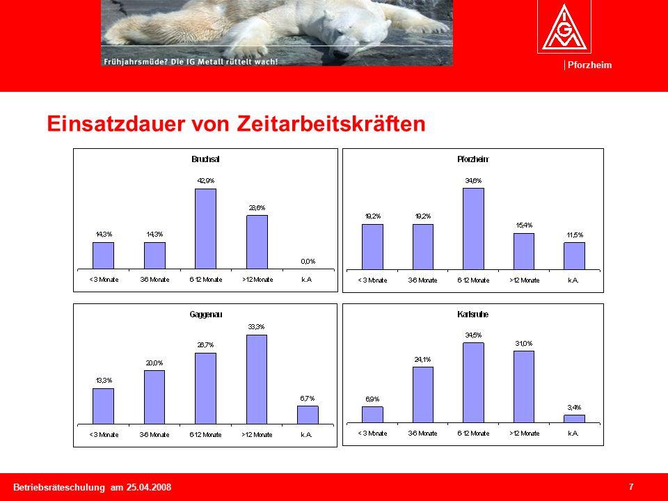 Pforzheim 7 Betriebsräteschulung am 25.04.2008 Einsatzdauer von Zeitarbeitskräften