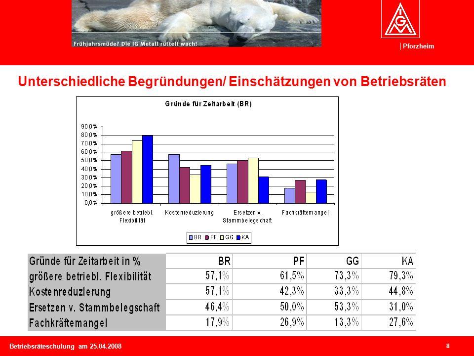 Pforzheim 8 Betriebsräteschulung am 25.04.2008 Unterschiedliche Begründungen/ Einschätzungen von Betriebsräten