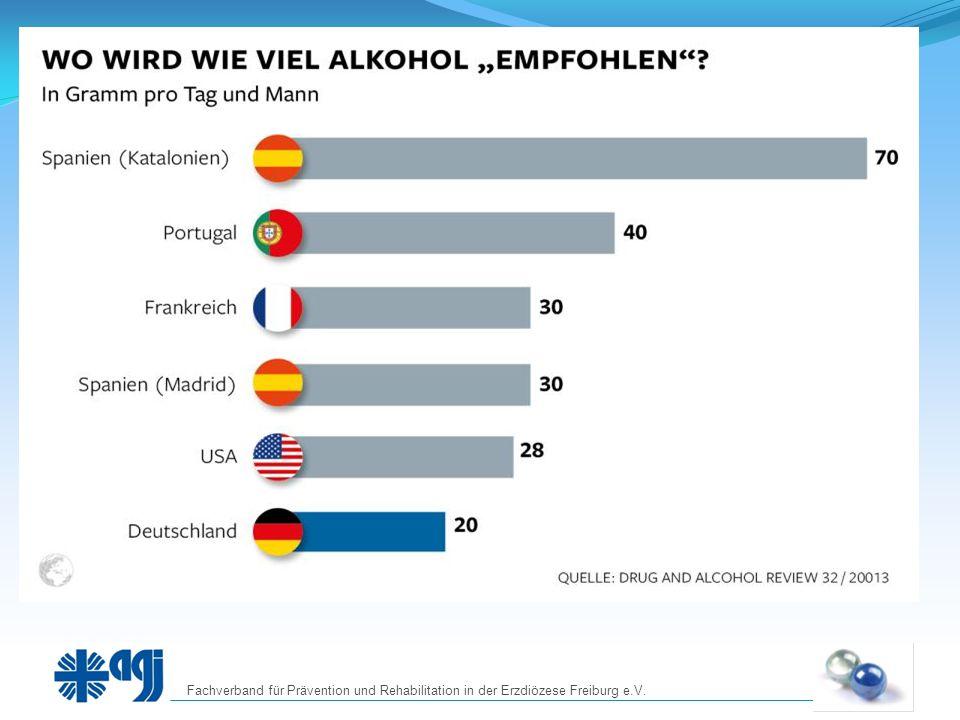 Gewöhnung  Man trinkt ziemlich oft Alkohol und hat sich daran gewöhnt  Man hat nur wenig Handlungsmöglich- keiten, um zum gleichen Gefühl zu kommen  Man kann das Verhalten noch ändern, aber es wird immer schwieriger