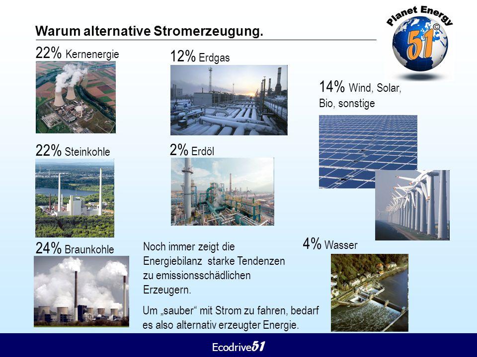 Ecodrive 51 Warum alternative Stromerzeugung. 22% Kernenergie 22% Steinkohle 24% Braunkohle 12% Erdgas 2% Erdöl 14% Wind, Solar, Bio, sonstige Noch im