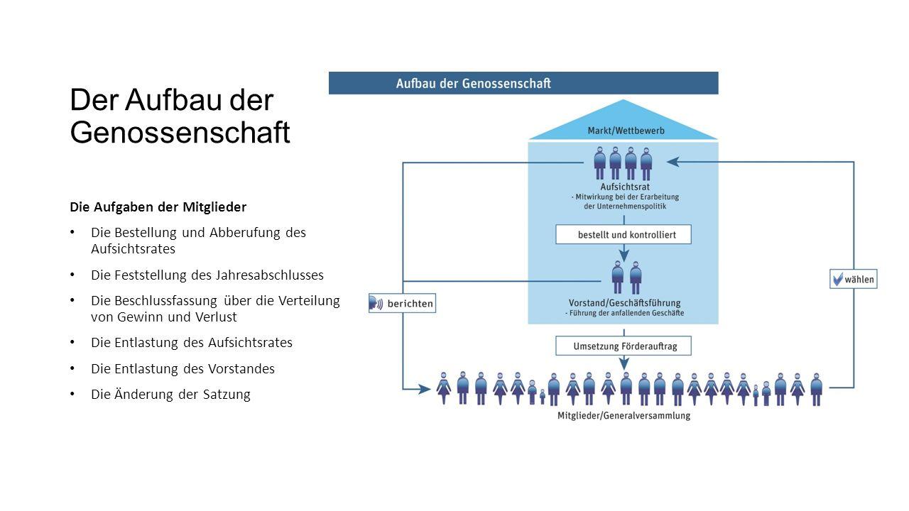 Nett Format Der Mitteilung Der Gewinn Und Verlust Zeitgenössisch ...