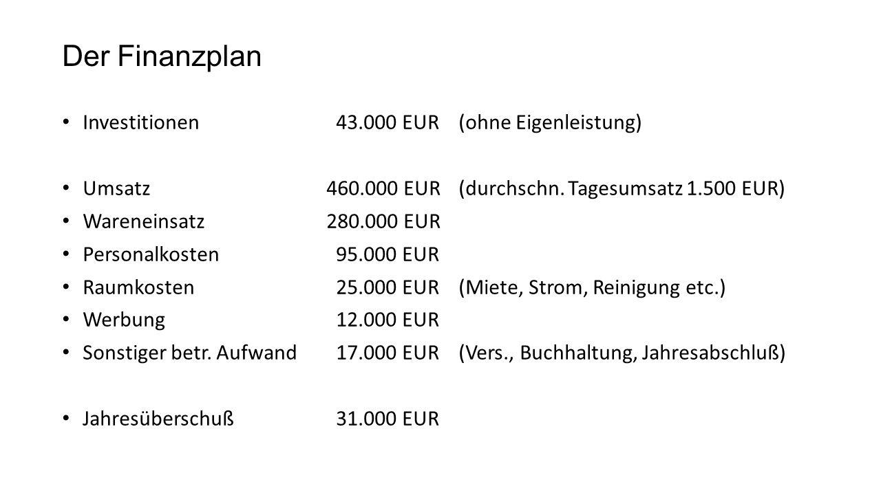 Der Finanzplan Investitionen 43.000 EUR(ohne Eigenleistung) Umsatz460.000 EUR(durchschn.