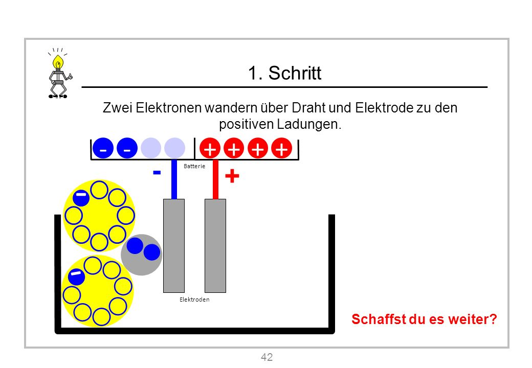 1. Schritt Zwei Elektronen wandern über Draht und Elektrode zu den positiven Ladungen. 42 Schaffst du es weiter? - Batterie -- + - Elektroden - ++ + +