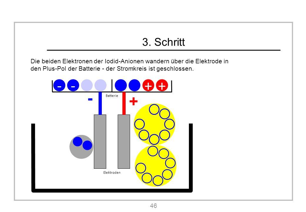 3. Schritt Die beiden Elektronen der Iodid-Anionen wandern über die Elektrode in den Plus-Pol der Batterie - der Stromkreis ist geschlossen. 46 Batter