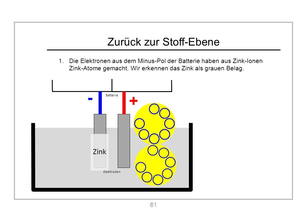 Zurück zur Stoff-Ebene 1.Die Elektronen aus dem Minus-Pol der Batterie haben aus Zink-Ionen Zink-Atome gemacht.