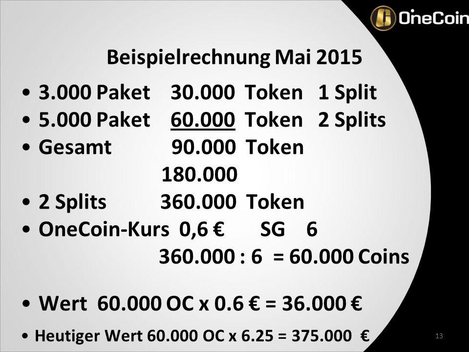 13 Beispielrechnung Mai 2015 3.000 Paket 30.000 Token 1 Split 5.000 Paket 60.000 Token 2 Splits Gesamt 90.000 Token 180.000 2 Splits 360.000 Token OneCoin-Kurs 0,6 € SG 6 360.000 : 6 = 60.000 Coins Wert 60.000 OC x 0.6 € = 36.000 € Heutiger Wert 60.000 OC x 6.25 = 375.000 €