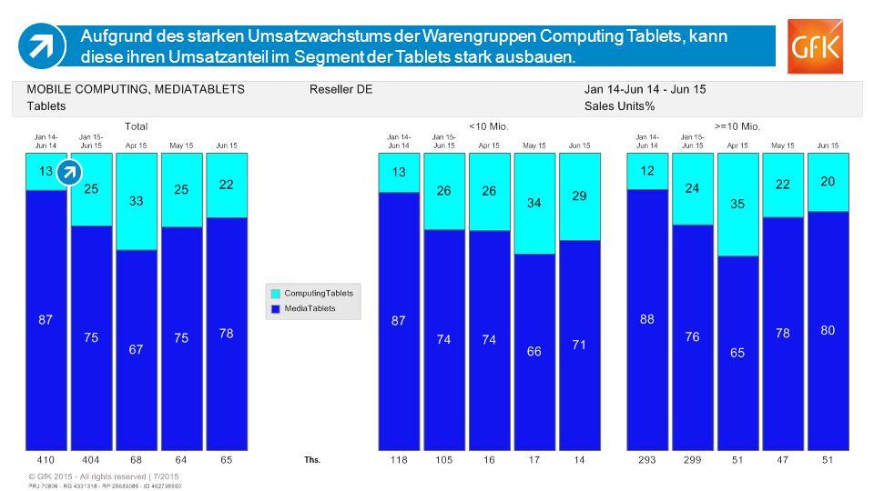 18 Aufgrund des starken Umsatzwachstums der Warengruppen Computing Tablets, kann diese ihren Umsatzanteil im Segment der Tablets stark ausbauen.