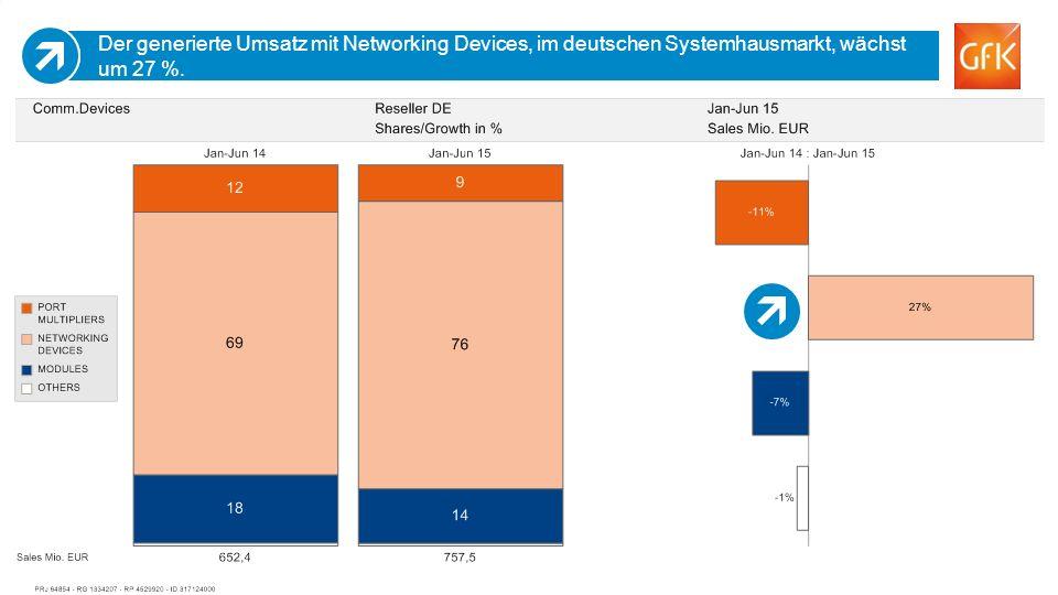 26 Der generierte Umsatz mit Networking Devices, im deutschen Systemhausmarkt, wächst um 27 %.