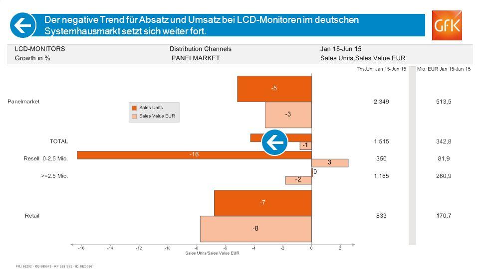 29 Der negative Trend für Absatz und Umsatz bei LCD-Monitoren im deutschen Systemhausmarkt setzt sich weiter fort.
