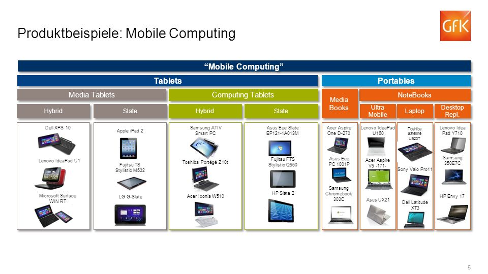 5 Produktbeispiele: Mobile Computing Media Tablets Tablets Hybrid Slate Portables Computing Tablets NoteBooks Hybrid Slate Ultra Mobile Laptop Desktop Repl.