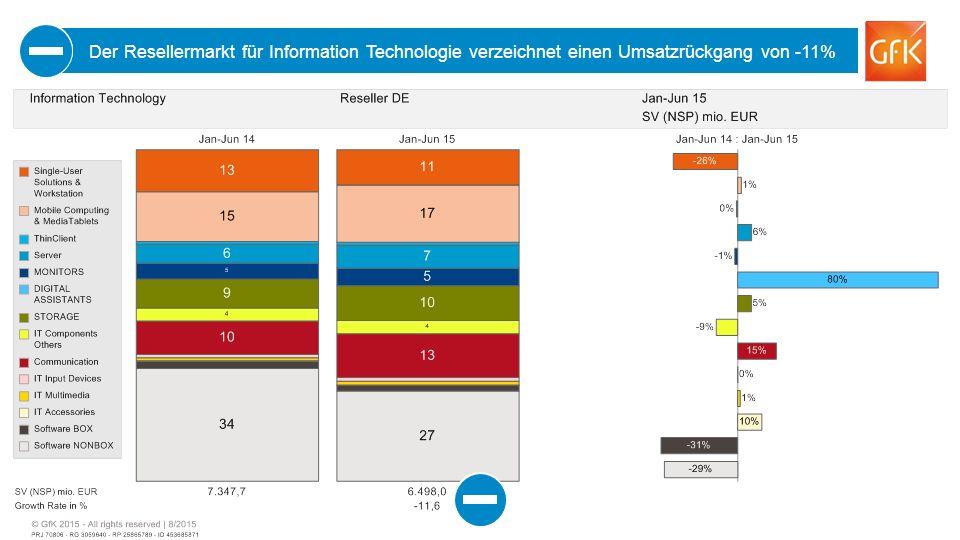 7 Der Resellermarkt für Information Technologie verzeichnet einen Umsatzrückgang von -11%