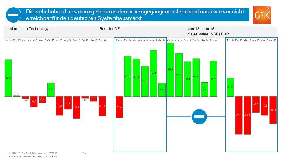 8 Die sehr hohen Umsatzvorgaben aus dem vorangegangenen Jahr, sind nach wie vor nicht erreichbar für den deutschen Systemhausmarkt.