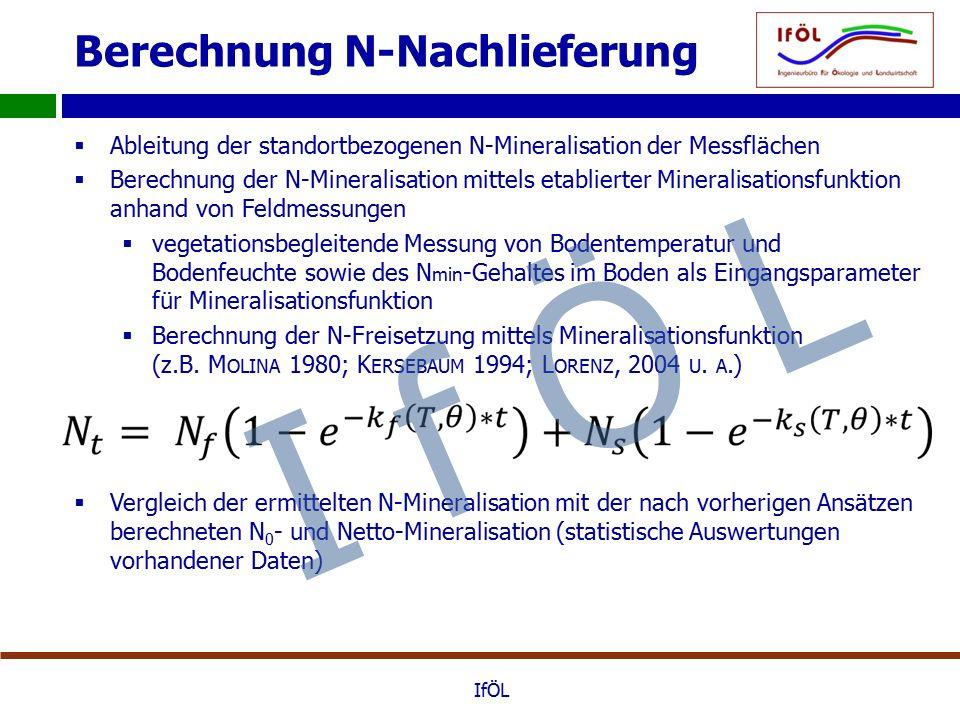 Berechnung N-Nachlieferung  Ableitung der standortbezogenen N-Mineralisation der Messflächen  Berechnung der N-Mineralisation mittels etablierter Mineralisationsfunktion anhand von Feldmessungen  vegetationsbegleitende Messung von Bodentemperatur und Bodenfeuchte sowie des N min -Gehaltes im Boden als Eingangsparameter für Mineralisationsfunktion  Berechnung der N-Freisetzung mittels Mineralisationsfunktion (z.B.