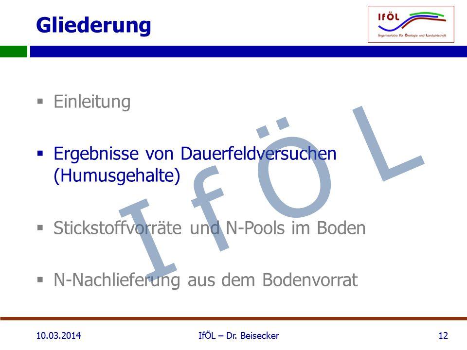 Gliederung  Einleitung  Ergebnisse von Dauerfeldversuchen (Humusgehalte)  Stickstoffvorräte und N-Pools im Boden  N-Nachlieferung aus dem Bodenvorrat 10.03.2014IfÖL – Dr.