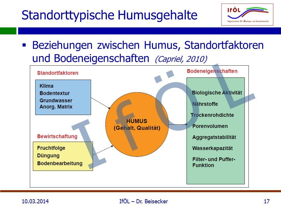 Standorttypische Humusgehalte  Beziehungen zwischen Humus, Standortfaktoren und Bodeneigenschaften (Capriel, 2010) 10.03.2014IfÖL – Dr. Beisecker17 I