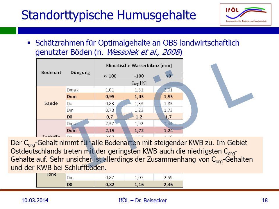 Standorttypische Humusgehalte  Schätzrahmen für Optimalgehalte an OBS landwirtschaftlich genutzter Böden (n. Wessolek et al., 2008) 10.03.2014IfÖL –