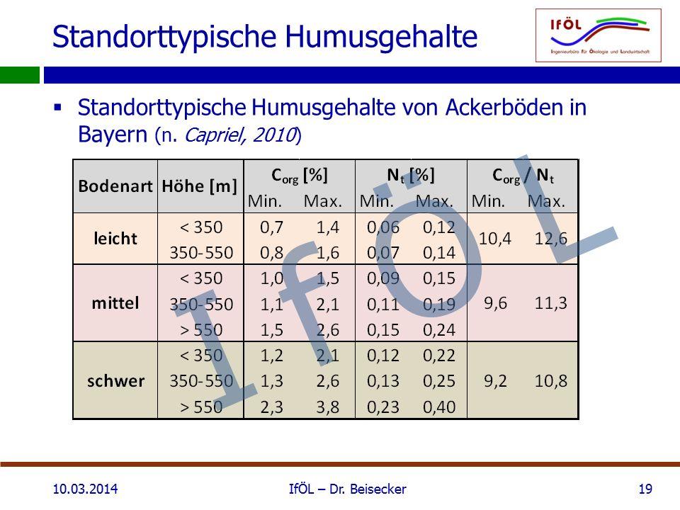 Standorttypische Humusgehalte  Standorttypische Humusgehalte von Ackerböden in Bayern (n. Capriel, 2010) 10.03.2014IfÖL – Dr. Beisecker19 I f Ö L