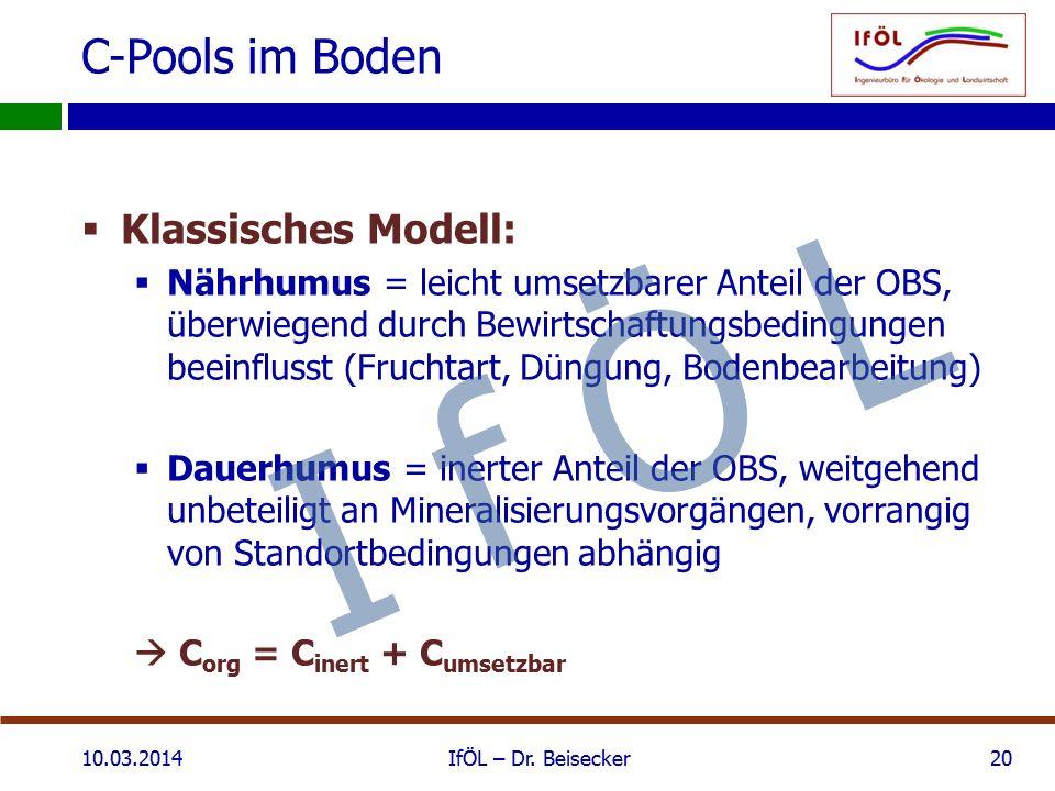 C-Pools im Boden  Klassisches Modell:  Nährhumus = leicht umsetzbarer Anteil der OBS, überwiegend durch Bewirtschaftungsbedingungen beeinflusst (Fruchtart, Düngung, Bodenbearbeitung)  Dauerhumus = inerter Anteil der OBS, weitgehend unbeteiligt an Mineralisierungsvorgängen, vorrangig von Standortbedingungen abhängig  C org = C inert + C umsetzbar 10.03.2014IfÖL – Dr.