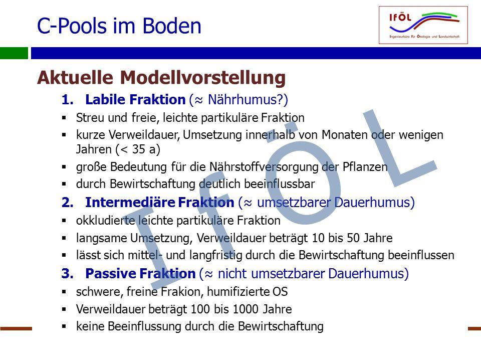 C-Pools im Boden 10.03.2014IfÖL – Dr. Beisecker21 Aktuelle Modellvorstellung 1.Labile Fraktion (≈ Nährhumus?)  Streu und freie, leichte partikuläre F