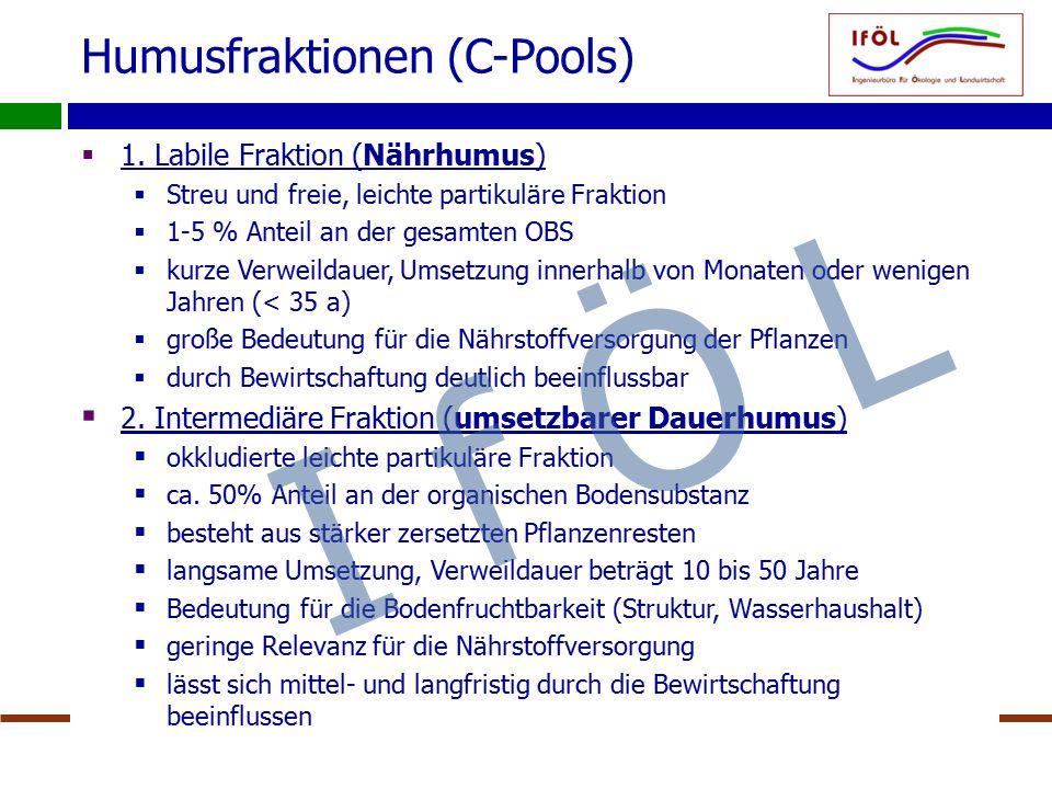 IfÖL Dr. Beisecker  1. Labile Fraktion (Nährhumus)  Streu und freie, leichte partikuläre Fraktion  1-5 % Anteil an der gesamten OBS  kurze Verweil