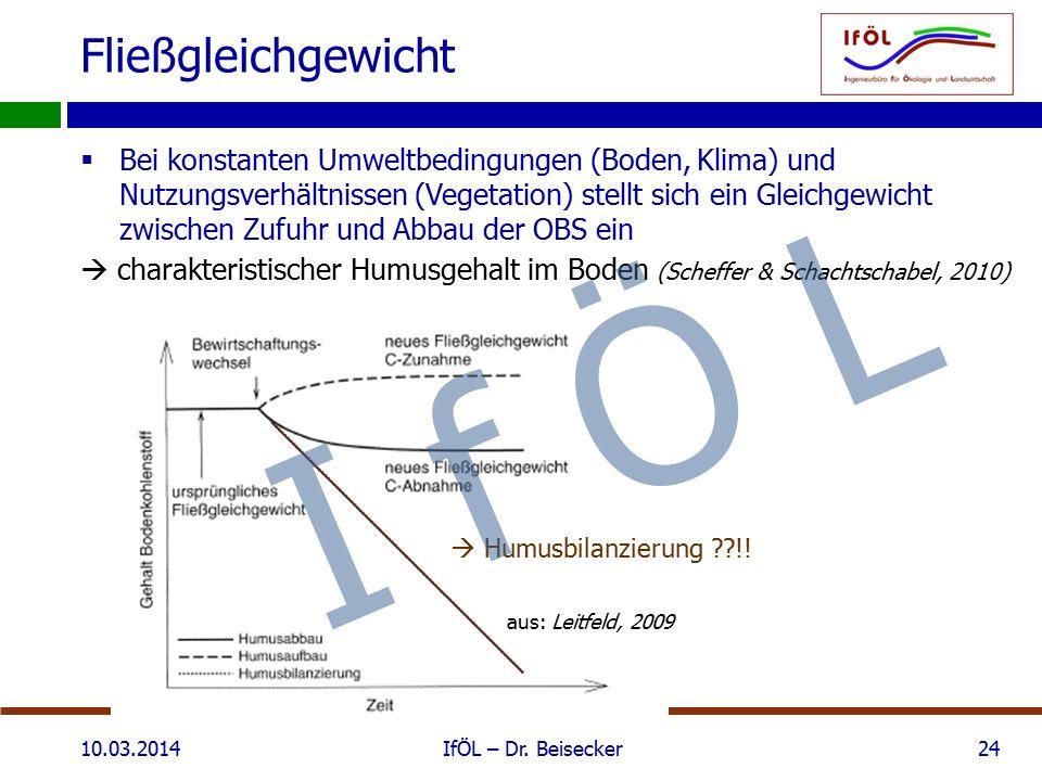 Fließgleichgewicht  Bei konstanten Umweltbedingungen (Boden, Klima) und Nutzungsverhältnissen (Vegetation) stellt sich ein Gleichgewicht zwischen Zufuhr und Abbau der OBS ein  charakteristischer Humusgehalt im Boden (Scheffer & Schachtschabel, 2010) 10.03.2014IfÖL – Dr.