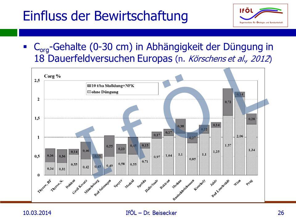 Einfluss der Bewirtschaftung  C org -Gehalte (0-30 cm) in Abhängigkeit der Düngung in 18 Dauerfeldversuchen Europas (n. Körschens et al., 2012) 10.03