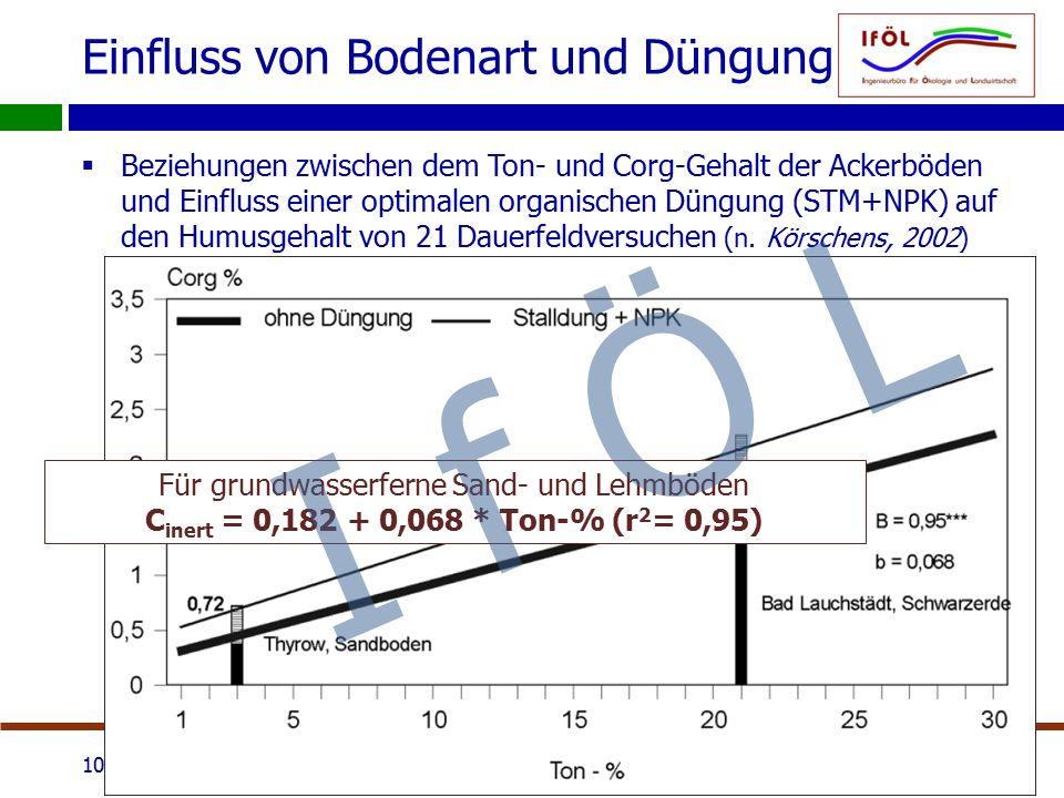 Einfluss von Bodenart und Düngung  Beziehungen zwischen dem Ton- und Corg-Gehalt der Ackerböden und Einfluss einer optimalen organischen Düngung (STM+NPK) auf den Humusgehalt von 21 Dauerfeldversuchen (n.