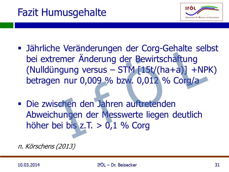 Fazit Humusgehalte  Jährliche Veränderungen der Corg-Gehalte selbst bei extremer Änderung der Bewirtschaftung (Nulldüngung versus – STM [15t/(ha+a)] +NPK) betragen nur 0,009 % bzw.