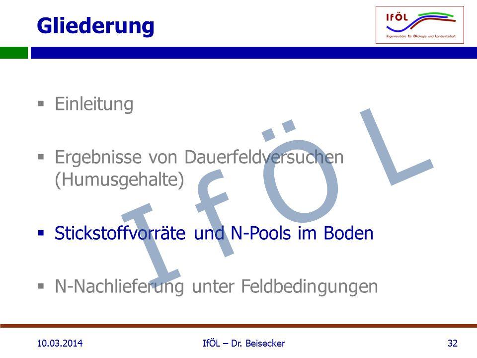 Gliederung  Einleitung  Ergebnisse von Dauerfeldversuchen (Humusgehalte)  Stickstoffvorräte und N-Pools im Boden  N-Nachlieferung unter Feldbedingungen 10.03.2014IfÖL – Dr.
