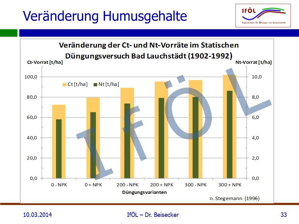 Veränderung Humusgehalte 10.03.2014IfÖL – Dr. Beisecker33 I f Ö L
