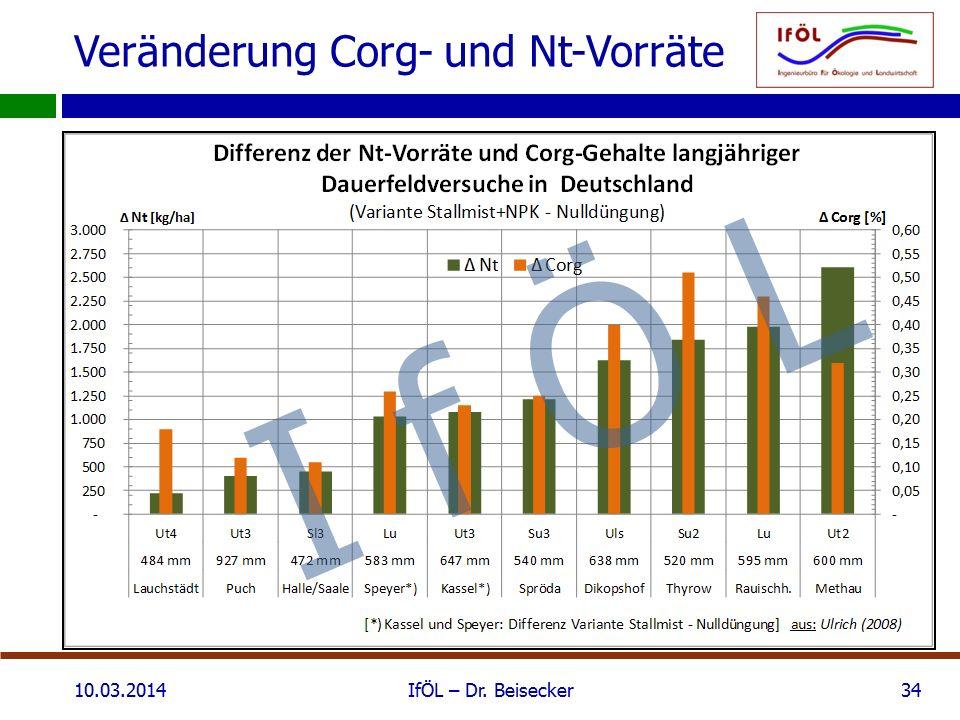 Veränderung Corg- und Nt-Vorräte 10.03.2014IfÖL – Dr. Beisecker34 I f Ö L
