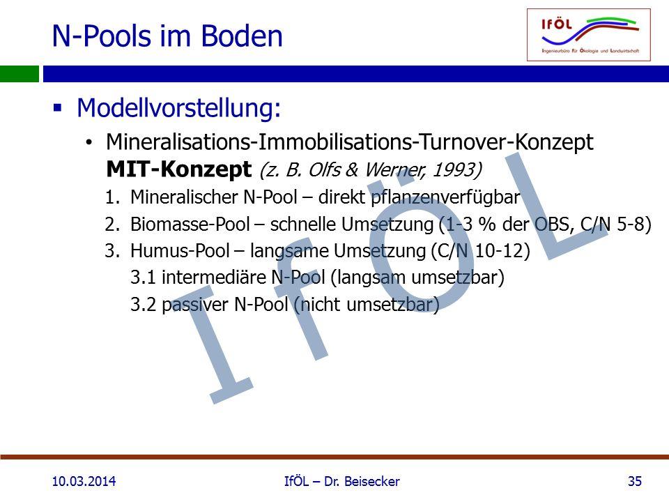 N-Pools im Boden  Modellvorstellung: Mineralisations-Immobilisations-Turnover-Konzept MIT-Konzept (z. B. Olfs & Werner, 1993) 1.Mineralischer N-Pool