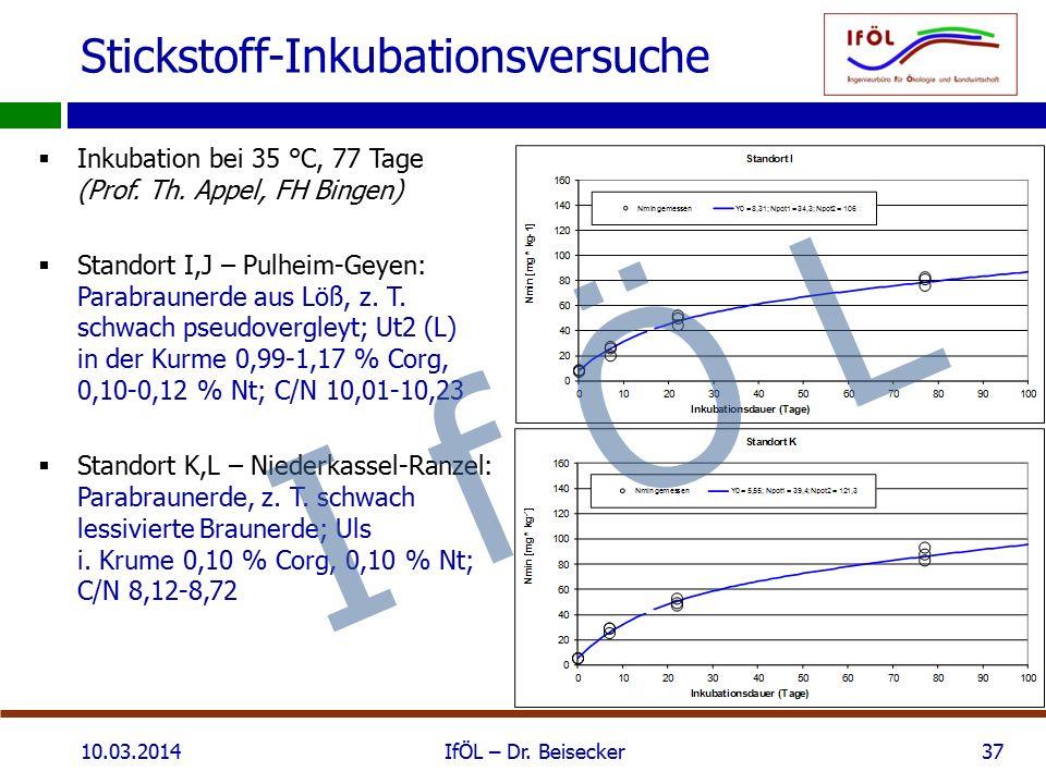 Stickstoff-Inkubationsversuche  Inkubation bei 35 °C, 77 Tage (Prof. Th. Appel, FH Bingen)  Standort I,J – Pulheim-Geyen: Parabraunerde aus Löß, z.
