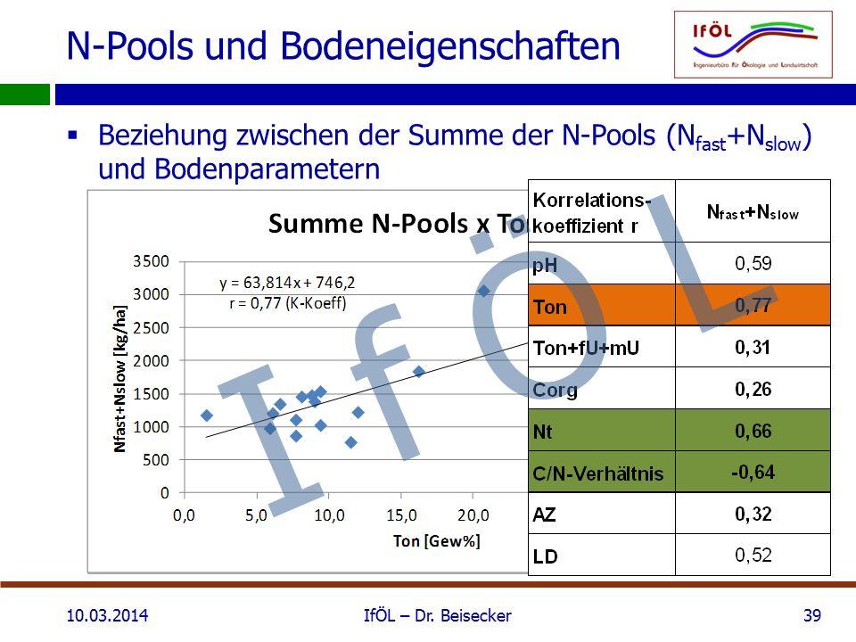 N-Pools und Bodeneigenschaften  Beziehung zwischen der Summe der N-Pools (N fast +N slow ) und Bodenparametern 10.03.2014IfÖL – Dr. Beisecker39 I f Ö