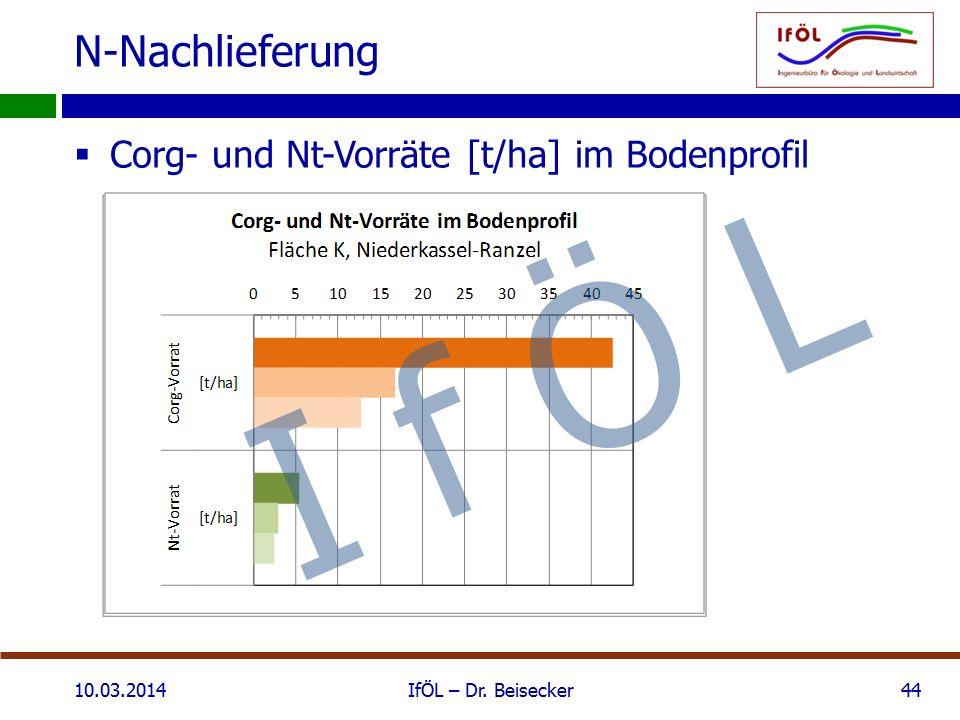 N-Nachlieferung 10.03.2014IfÖL – Dr. Beisecker44  Corg- und Nt-Vorräte [t/ha] im Bodenprofil I f Ö L