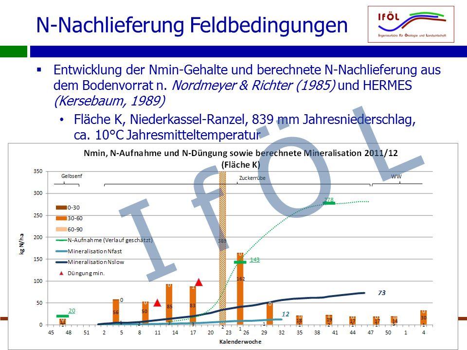 N-Nachlieferung Feldbedingungen  Entwicklung der Nmin-Gehalte und berechnete N-Nachlieferung aus dem Bodenvorrat n. Nordmeyer & Richter (1985) und HE