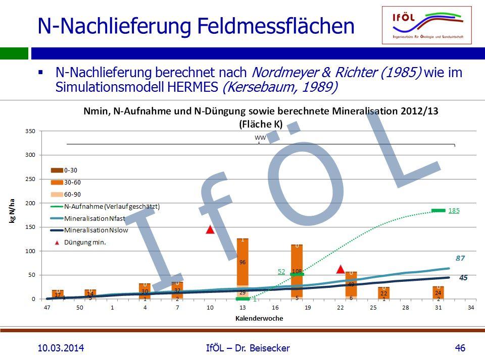 N-Nachlieferung Feldmessflächen  N-Nachlieferung berechnet nach Nordmeyer & Richter (1985) wie im Simulationsmodell HERMES (Kersebaum, 1989) 10.03.2014IfÖL – Dr.