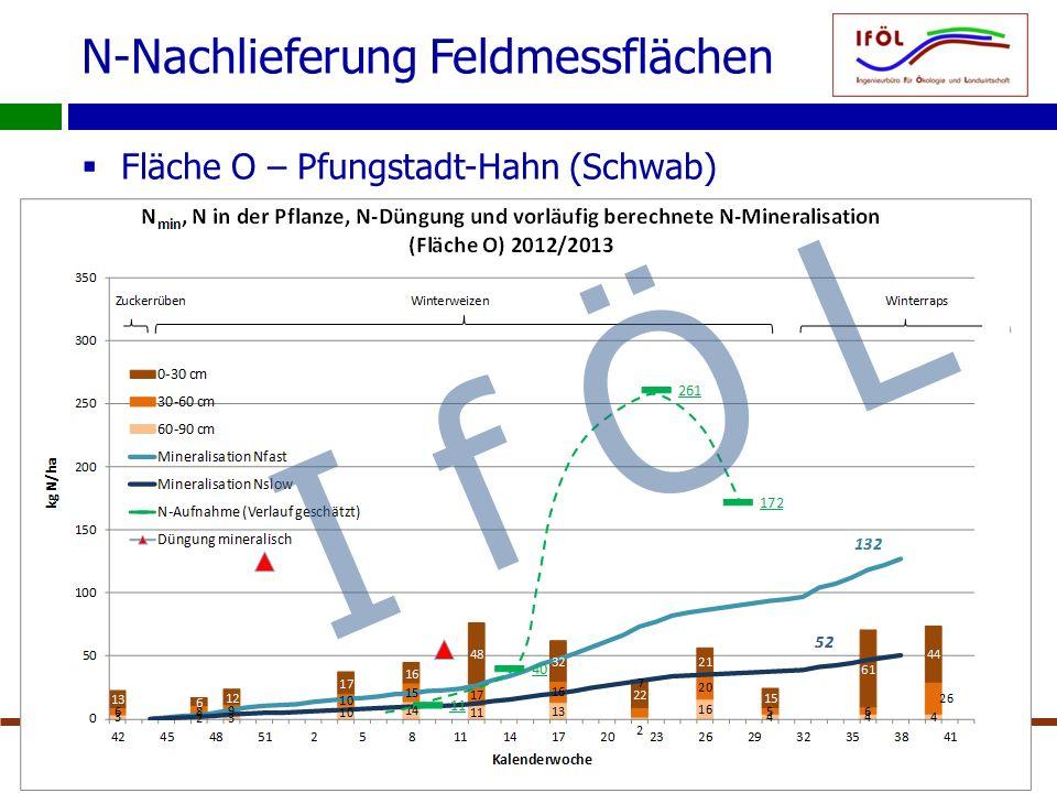 N-Nachlieferung Feldmessflächen  Fläche O – Pfungstadt-Hahn (Schwab) 10.03.2014IfÖL – Dr.