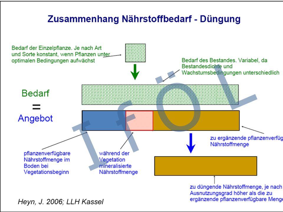 N-Pools im Boden  Berechnete N-Pools aufgrund der Inkubation bei 35 °C, 77 Tage, Wassersättigung > 50 % (Prof.
