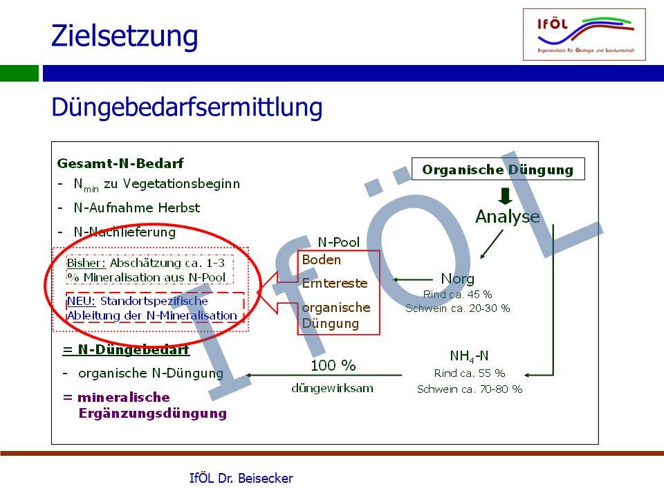 Zielsetzung Düngebedarfsermittlung IfÖL Dr. Beisecker I f Ö L