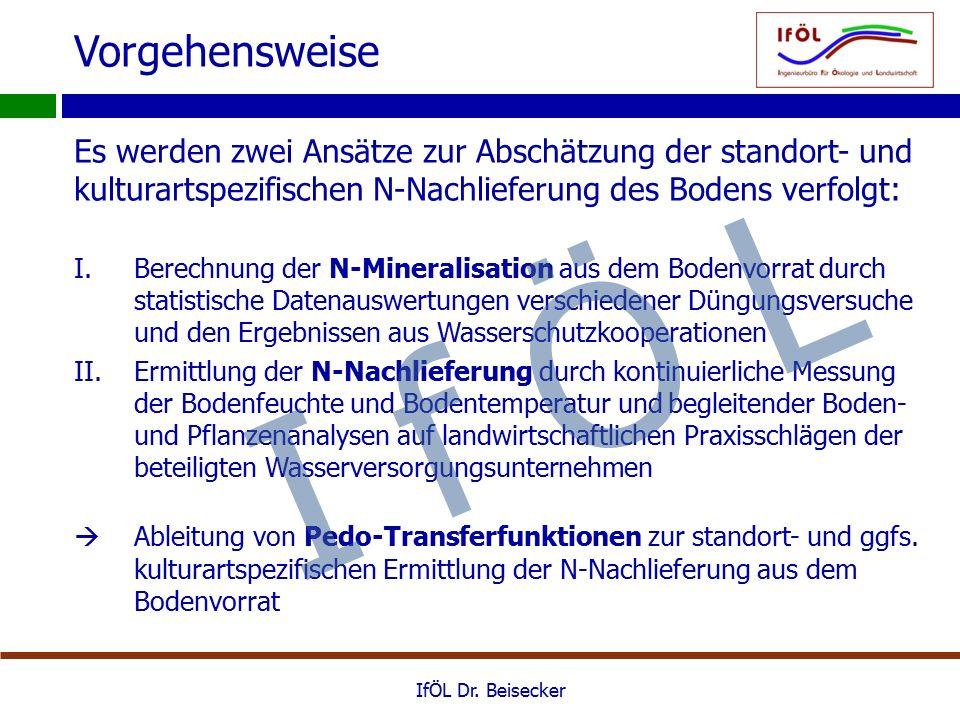 N-Mineralisation  Abhängigkeit der N-Mineralisation vor allem vom Tongehalt und dem Nt-Gehalt des Bodens siehe z.