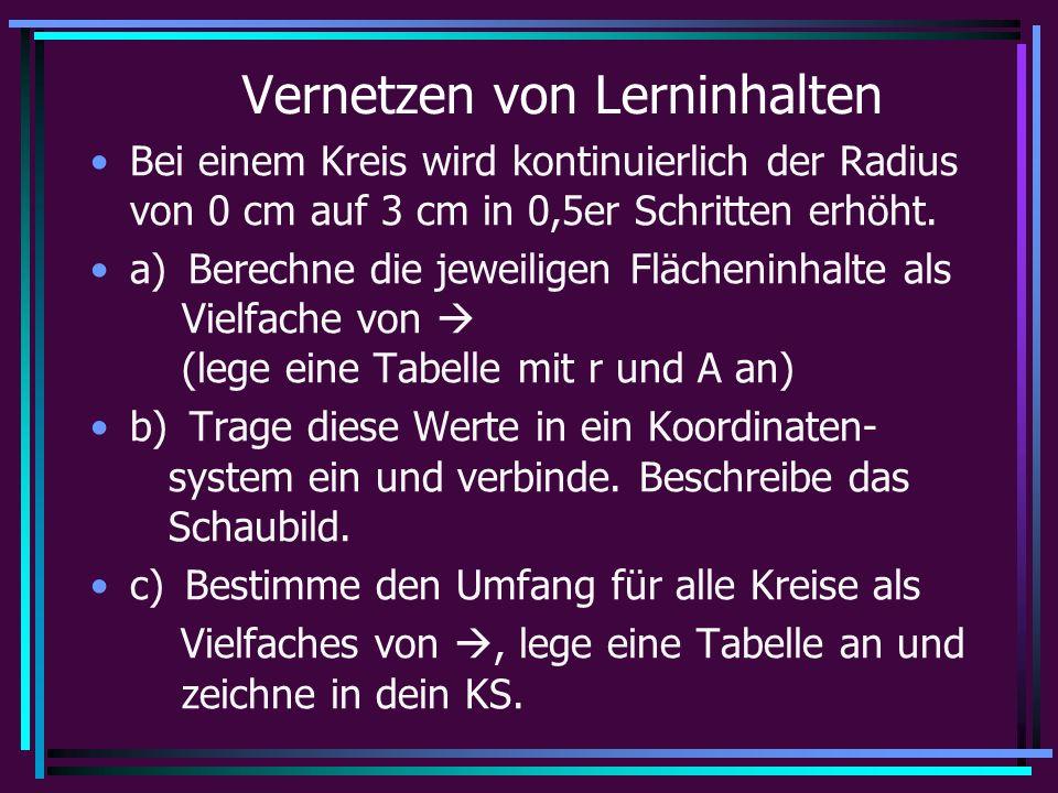 Vernetzen von Lerninhalten Bei einem Kreis wird kontinuierlich der Radius von 0 cm auf 3 cm in 0,5er Schritten erhöht.