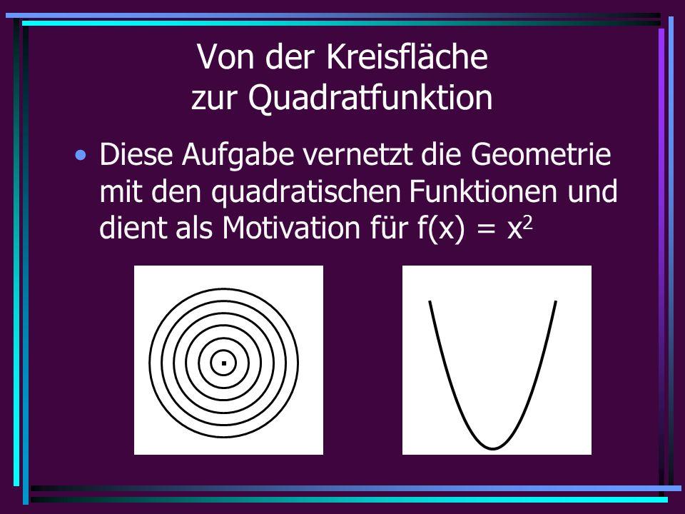Von der Kreisfläche zur Quadratfunktion Diese Aufgabe vernetzt die Geometrie mit den quadratischen Funktionen und dient als Motivation für f(x) = x 2