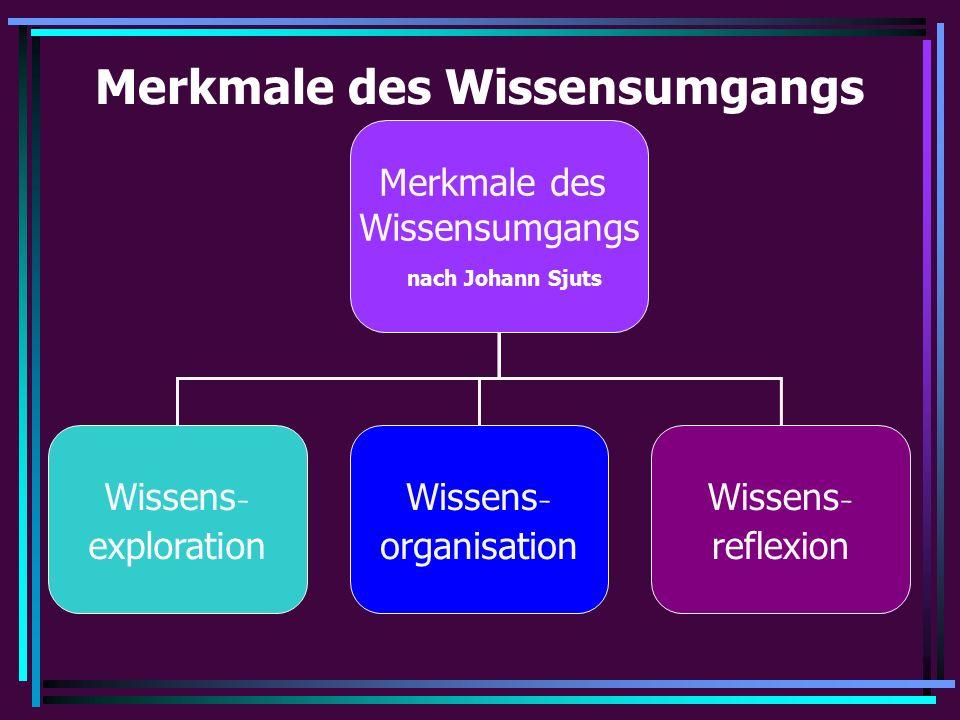 Merkmale des Wissensumgangs nach Johann Sjuts Wissens - exploration Wissens - organisation Wissens - reflexion Merkmale des Wissensumgangs
