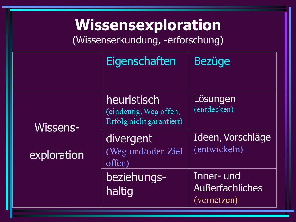 Wissensexploration (Wissenserkundung, -erforschung) EigenschaftenBezüge Wissens- exploration heuristisch (eindeutig, Weg offen, Erfolg nicht garantiert) Lösungen (entdecken) divergent (Weg und/oder Ziel offen) Ideen, Vorschläge (entwickeln) beziehungs- haltig Inner- und Außerfachliches (vernetzen)