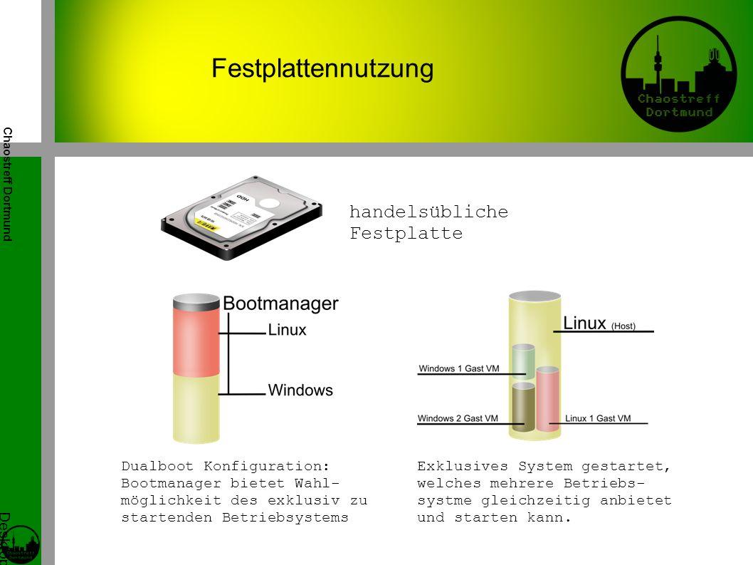 Chaostreff Dortmund Desktop Virtualisierung Workshop von Tidirium Festplattennutzung handelsübliche Festplatte Dualboot Konfiguration: Bootmanager bietet Wahl- möglichkeit des exklusiv zu startenden Betriebsystems Exklusives System gestartet, welches mehrere Betriebs- systme gleichzeitig anbietet und starten kann.