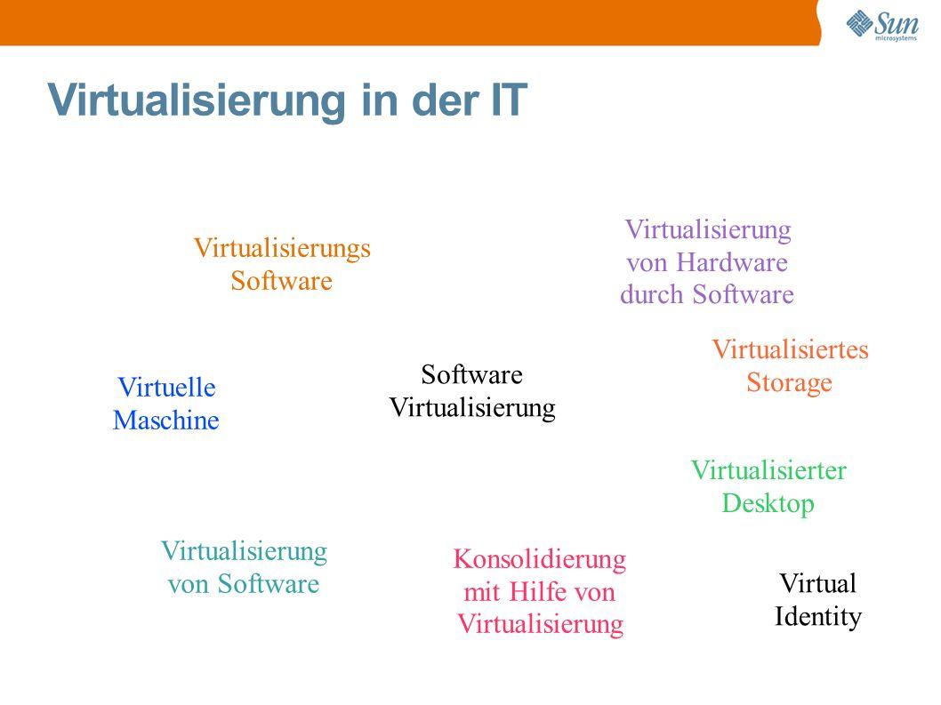 Virtualisierung in der IT Software Virtualisierung Virtualisierungs Software Virtualisierung von Software Virtualisierung von Hardware durch Software Virtualisierter Desktop Konsolidierung mit Hilfe von Virtualisierung Virtuelle Maschine Virtualisiertes Storage Virtual Identity