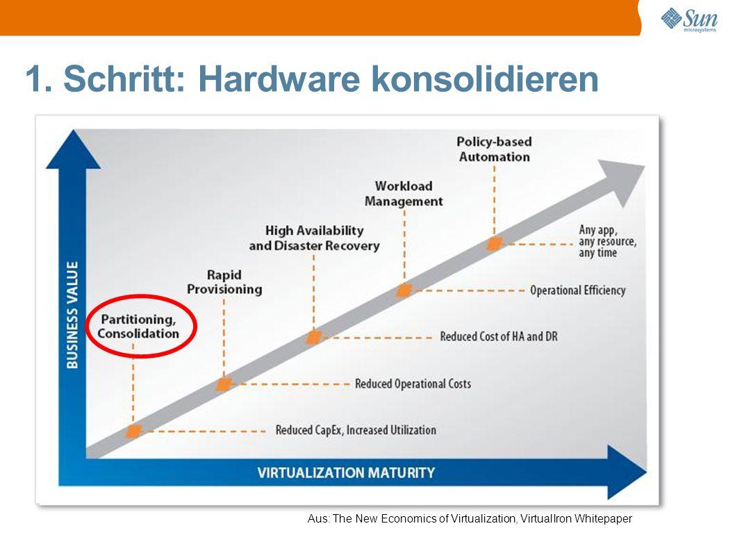 1. Schritt: Hardware konsolidieren Kühl & Klein = Echte Kostenersparnis.