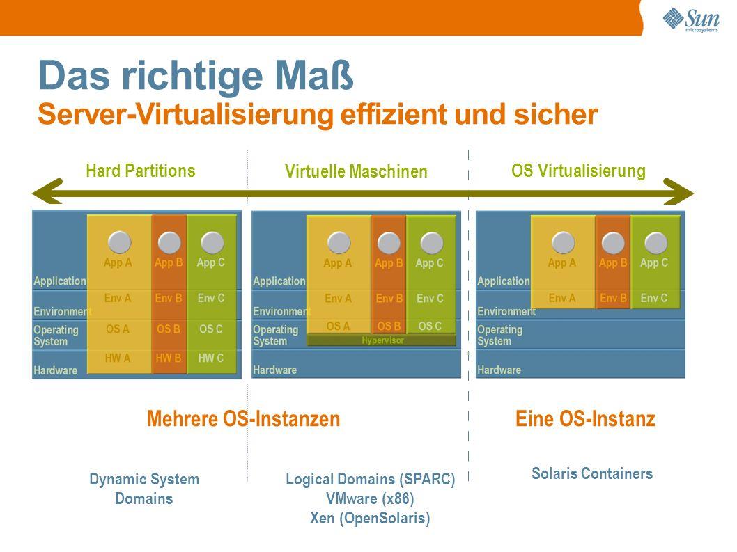 Das richtige Maß Server-Virtualisierung effizient und sicher Mehrere OS-Instanzen Eine OS-Instanz Hard Partitions Virtuelle Maschinen OS Virtualisierung Dynamic System Domains Solaris Containers Logical Domains (SPARC) VMware (x86) Xen (OpenSolaris) Mehrere OS-Instanzen